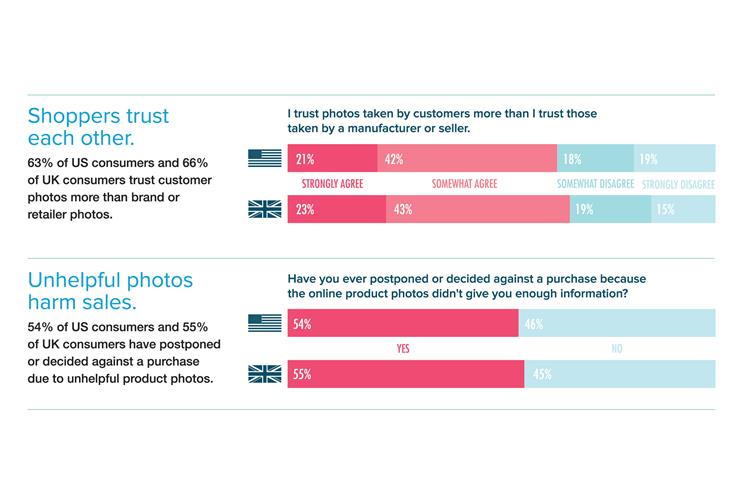 How user-generated content leads to a 9.6% conversion increase on ecommerce sites