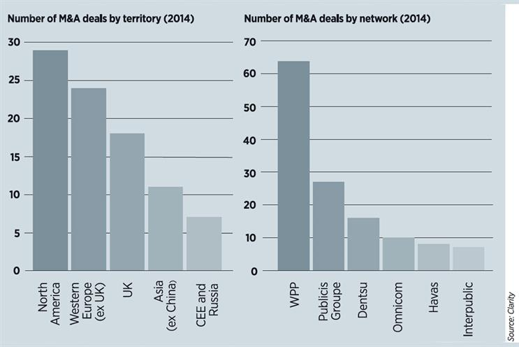M&A activity hits seven-year high