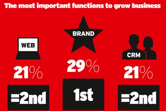 Survey: brand skills most highly valued