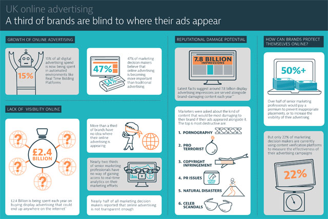 Infographic: study reveals many brands lack knowledge about where their online ads appear