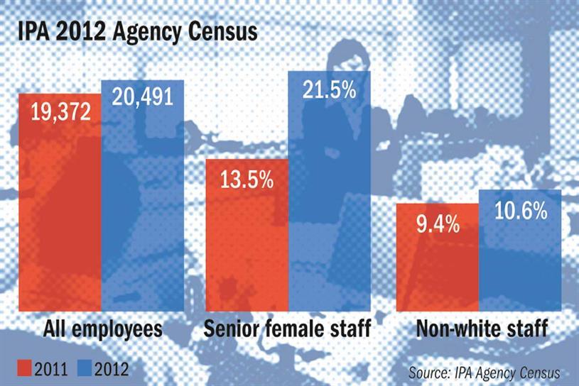 IPA 2012 Agency Census: key findings