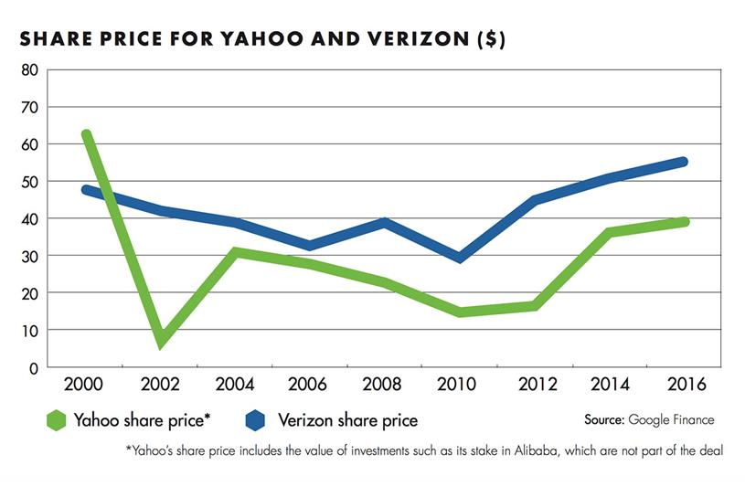 Verizon deal paves way for AOL and Yahoo sales merger | Campaign US