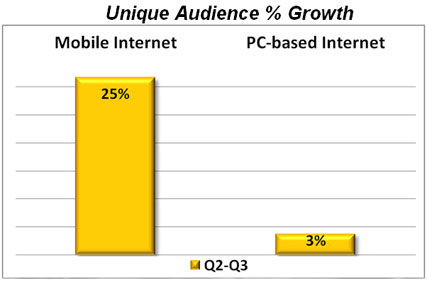 Source: Nielsen Online. Growth in internet use via PC and mobile from Q2 to Q3 2008