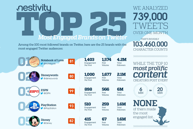 Nestivity: publishes top 25 most engaged brands on Twitter