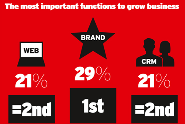 Survey: brand skills most highly valued
