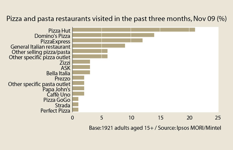 Sector Insight Pizza And Pasta Restaurants