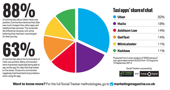 Taxi apps' share of social-media conversation 15 August-15 September 2014