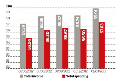 Charity income and expenditure