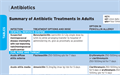 Antibiotic Treatments in Adults, Summary of Regimens