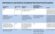 Table: Switching to and between Combined Hormonal Contraception