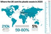 Plastic waste exports: Someone else's problem?
