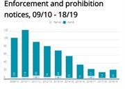 EXCLUSIVE: Local industrial enforcement plummets