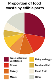 Infographic: The food waste challenge