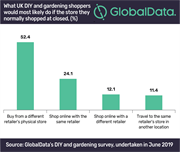 More than six out of 10 UK DIY and gardening shoppers continue to favour physical retail despite store closures
