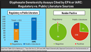 New paper questions glyphosate regulatory system