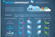 Twitter's sixth anniversary