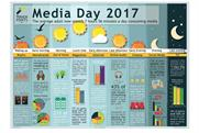 IPA TouchPoints: the average adult spends seven hours and 56 minute a day consuming media