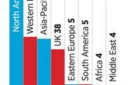 M&A deals hit $6.5bn after first-quarter flurry