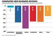 New-business reviews fall steeply in first half of 2017
