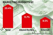 Clients boost spend  in traditional channels