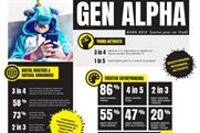 Generation Alpha better at spotting fake news and not tech-dependent, study finds