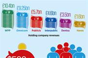 Publicis Omnicom: The deal in numbers