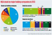 Marcoms giants focus M&A  activity on digital agencies