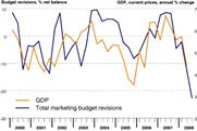 Bellwether: UK companies shown to have cut marketing budgets at unprecedented rate