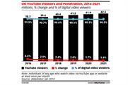 YouTube viewership stagnates as platform nears saturation point