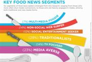 For food, consumers dig into traditional media