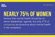 Three in four women say leaders should focus on mental health