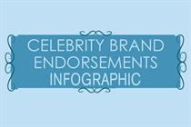 Behind the endorsements: the most prolific celebrity brand ambassadors