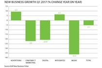 New business drops in Q1 despite more ad reviews