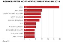 VCCP tops new-business table for sixth straight year