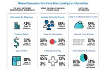 Consumers falling out of love with social and more enamoured with open web