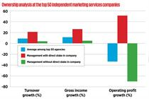 Owning it: does agency ownership drive financial performance?