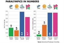 Brands slow to take full advantage of Paralympic Games