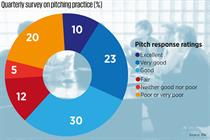 Clients go under spotlight as MAA creates pitch watchdog