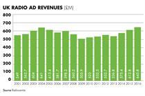 Retail brands help radio post record ad revenues
