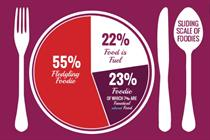 Eventographic: Foodie facts from Spinnaker