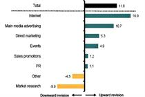 Bellwether: Event budgets grow amid growing uncertainty