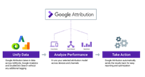 Google uses AI to offer free cross-channel, multi-platform attribution tools on analytics
