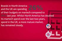UK and US help drive global martech spend up 22% to reach £95bn