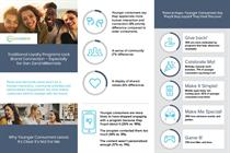 Young consumers want more from brand loyalty programs