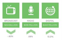 Linear TV ad spend plunges while digital broadcast surges