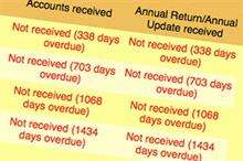 Regulator removes 28 double-defaulting charities from its register