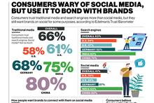By the numbers: Consumers wary of social media
