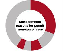 The permit pitfalls to avoid