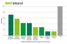 Demand for synthetic grass increases significantly in recent years, survey finds