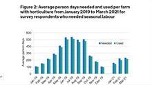 England Seasonal Labour in Horticulture Survey 2021 Quarter 1 shows 10% shortfall